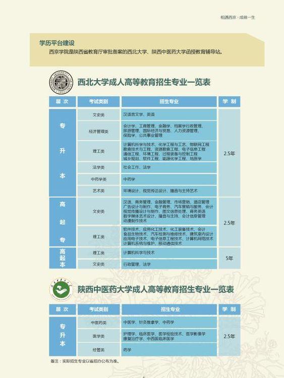 2019年西京学院成人高等教育招生简介